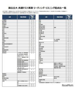 共通テスト 英語比率